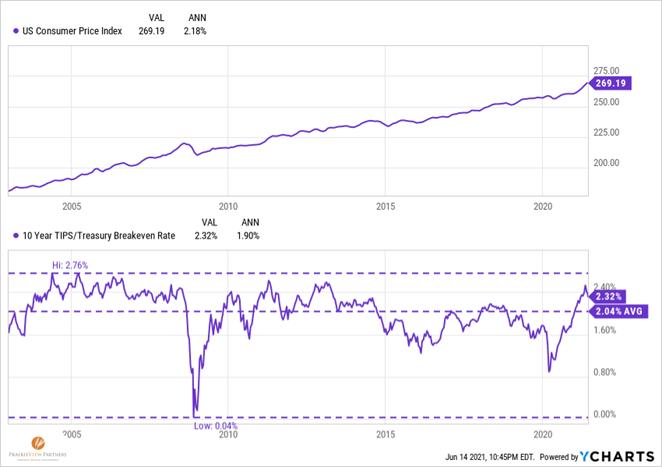 Blog Post 6-18 Chart