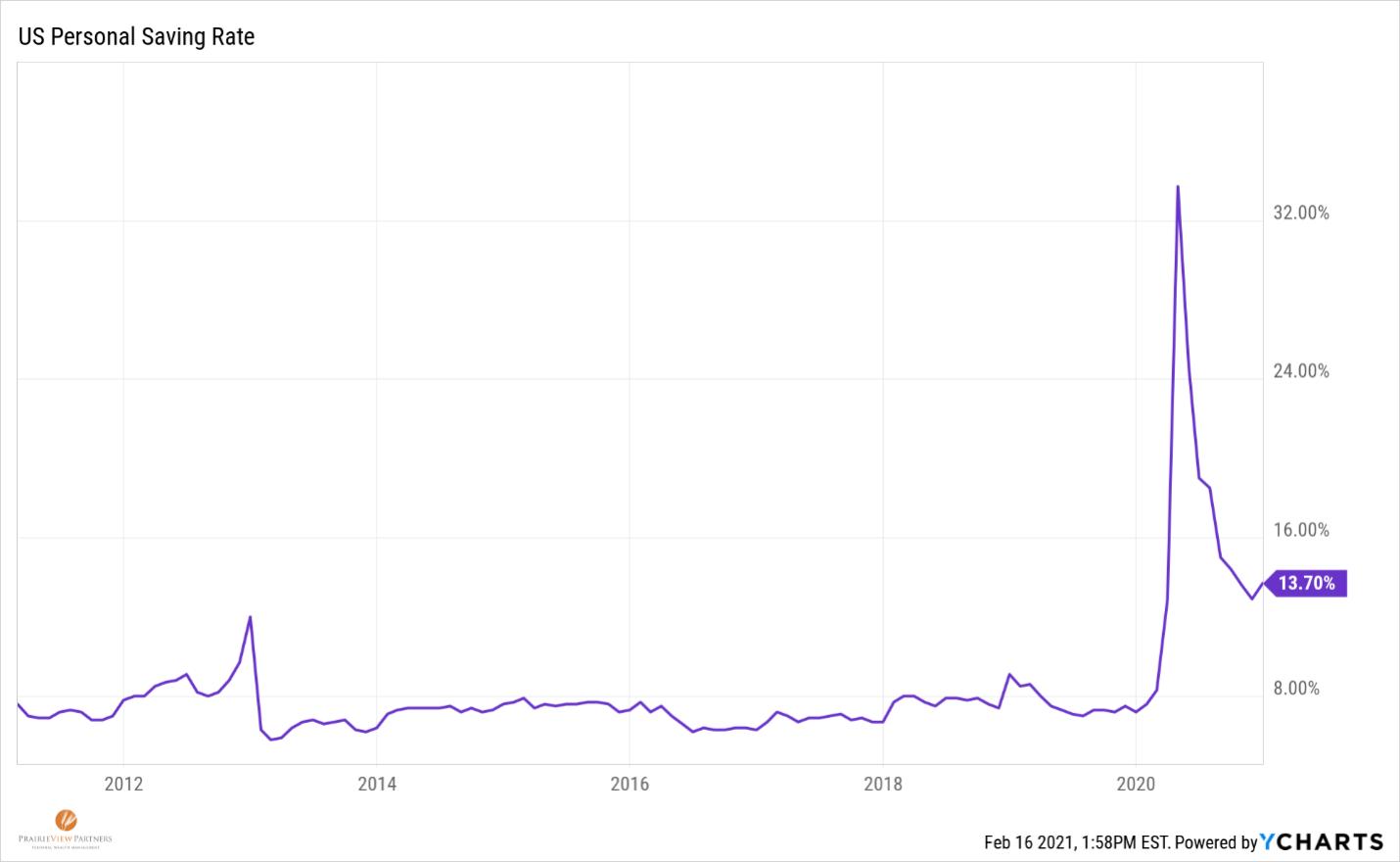US personal savings rate graph